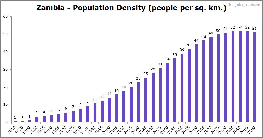 Zambia  Population Density (people per sq. km.)