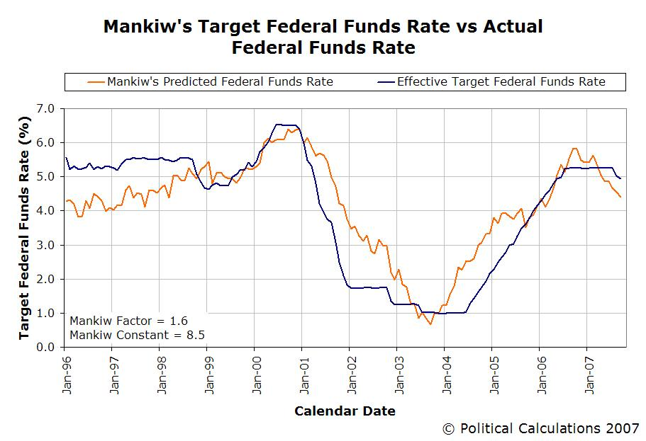 Predicted FFR vs Actual, Mankiw Factor 1.6, January 1996 to September 2007