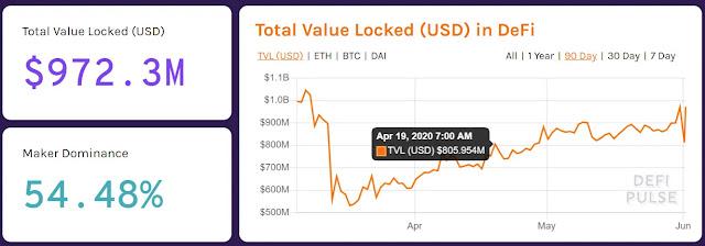 Ứng dụng DeFi khóa gần 1 tỷ USD nền tảng Ethereum