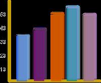 Grafik Perbandingan