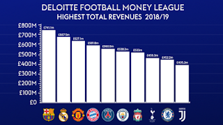 Barça tops Deloitte's Football Money League for the first time