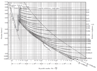 Diagram moody hazen manning pustaka teknik sebelum kita dapat menggunakan diagram moody terlebih dahulu menghitung bilangan reynold re dan perbandingan koefisien kekasaran pipa dengan diameter ccuart Gallery