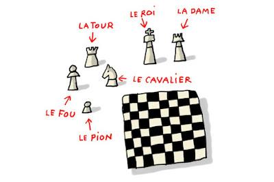 Qui a inventé les échecs ?