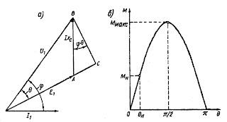 Упрощенная векторная диаграмма (а) в угловая характеристика (б) синхронного двигателя