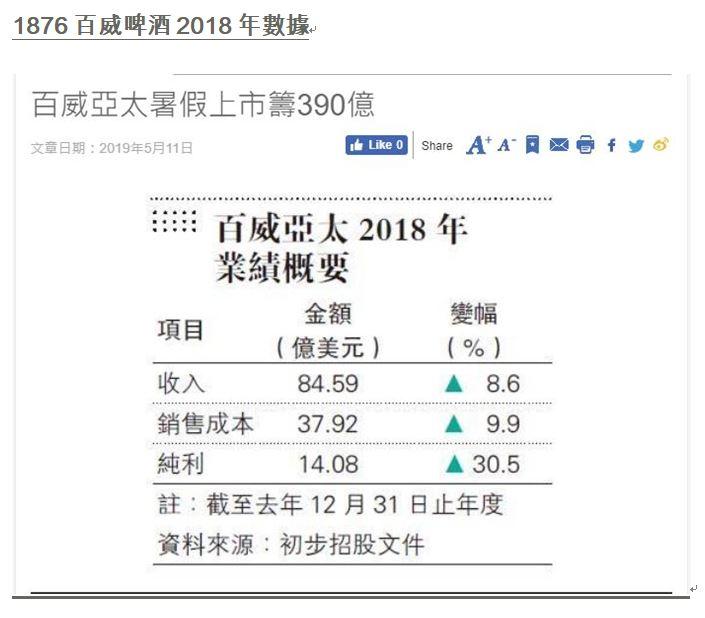 香港財經R : 香港財經R 投資日誌 - 收費版 2019.07.07 百威啤酒 (1876)