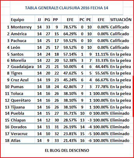 EL BLOG DEL DESCENSO: Liga MX Clausura 2016 Jornada 15 Partidos ...