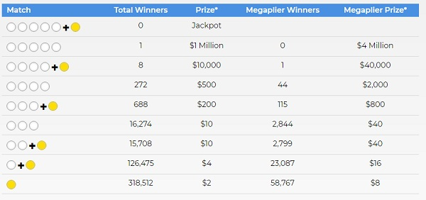 Mega Millions Winning Numbers January 5 2019