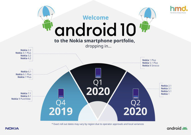 Nokia phones to have Android 10 updates starting Q4 2019