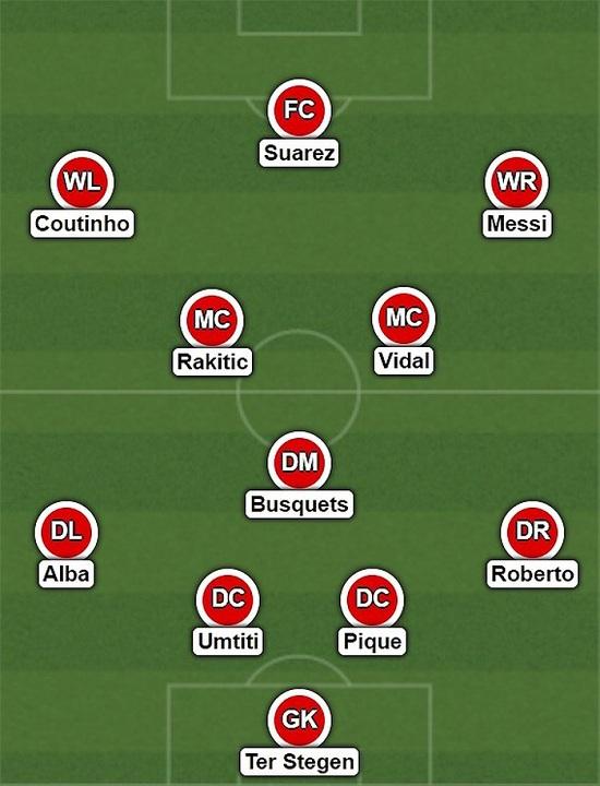 Sơ đồ chiến thuật của Barca trong mùa giải mới