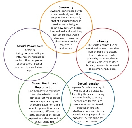 Healthy expressions of sexuality