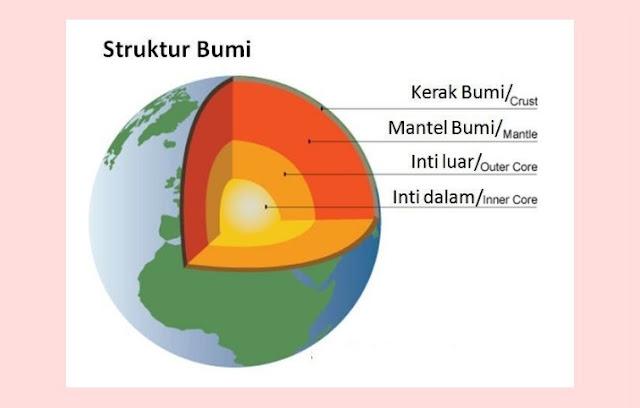 Mantel Bumi, Kerak Bumi, Inti Bumi