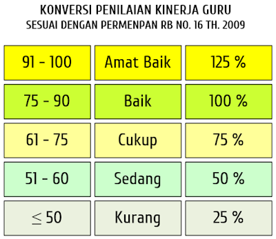 Konversi PK Guru ke Angka Kredit