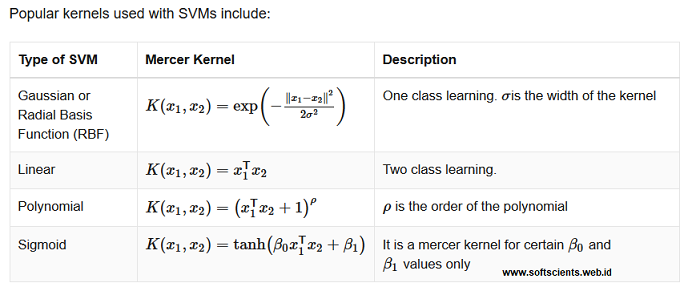 buku belajar machine learning dengan matlab - Modifikasi Kernel Function di Support Vector Machine