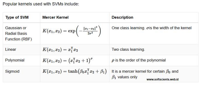buku belajar machine learning dengan matlab - Modifikasi Kernel Function di Support Vector Machine