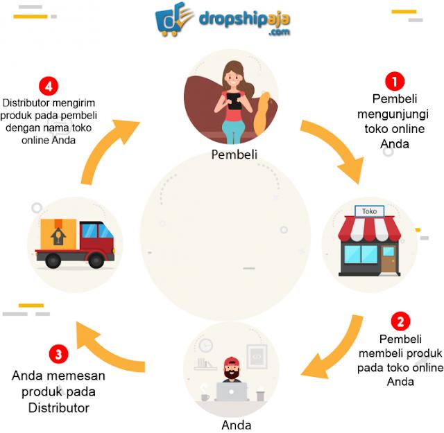Sistem dropshiper