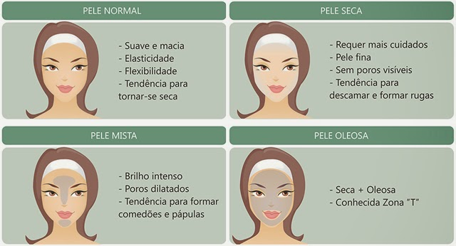 Resultado de imagem para tipos de pele