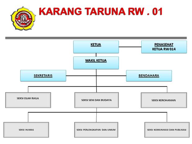 Bagan Struktur Organisasi Karang Taruna
