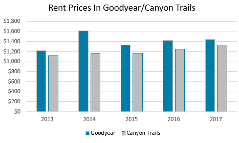 goodyear-az-and-canyon-trails-subdivision-rental-prices-and-rental-data-2013-2017