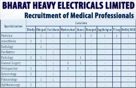 BHEL Recruitment 2021 | Apply For Medical Professionals Posts