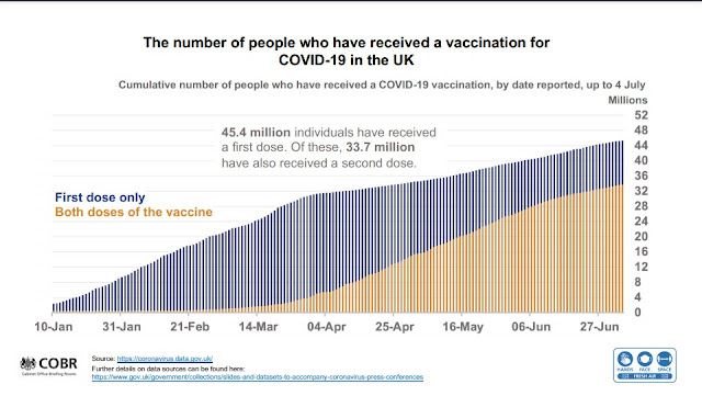 050721 UK Gov slides vaccinations 1st and 2nd doses