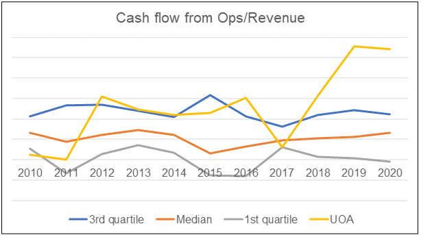 UOA Cash flow from Ops / Revenue