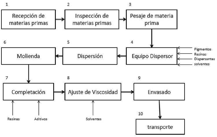 Diagrama de bloque del proceso de fabricación de pintura