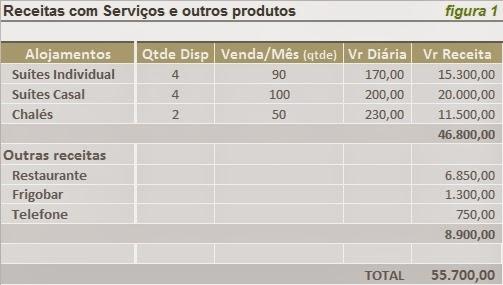 Custos Serviços Tabela de receitas