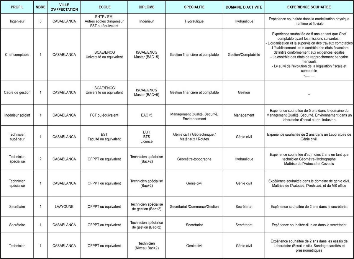 المختبر العمومي للتجارب والدراسات : مباراة توظيف 13 منصب في عدة تخصصات و الدرجات  آخر أجل 3 فبراير 2020 Lpee-concour-2020