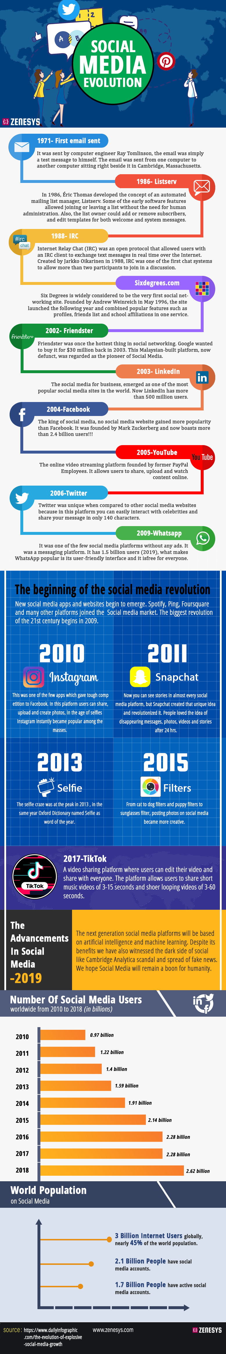 Social Media Evolution #infographic