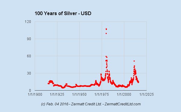 Chart 100 Years Of Silver