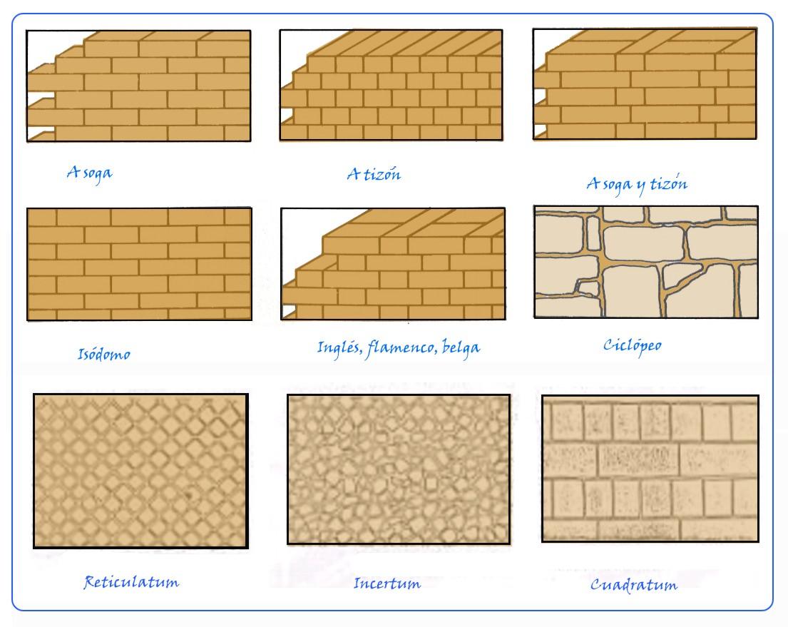 Marzua aparejo de ladrillo - Tipos de muros ...