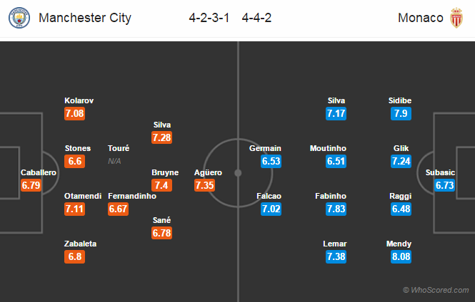 Lineups, Team News, Stats – Manchester City vs Monaco