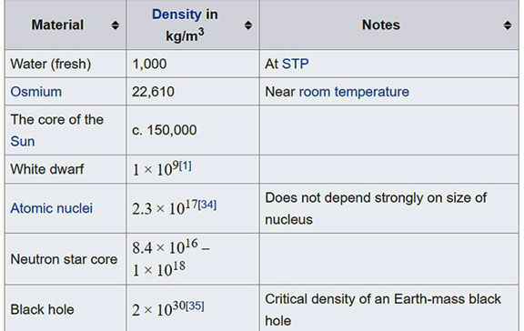 Useful comparison of densities of astronomical objects (Source: Wikipedia)