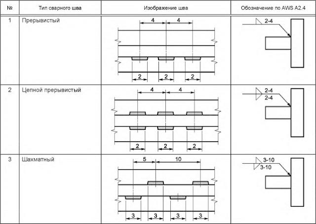 Таблица С.2 — Угловые швы