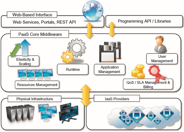 PaaS reference model
