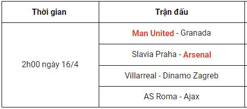 Tâm điểm tứ kết Europa League 2020/21: MU, Arsenal dễ thở Tkluotve