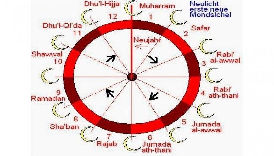 Sejarah Kalender Tahun Hijriyah Lengkap