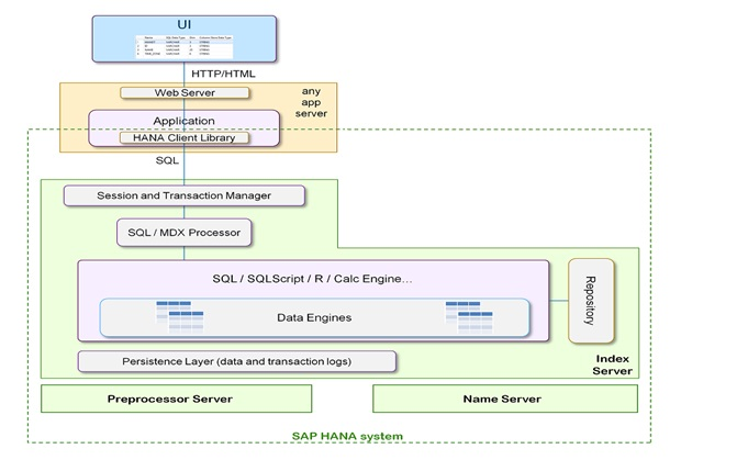 SAP HANA concepts <meta content