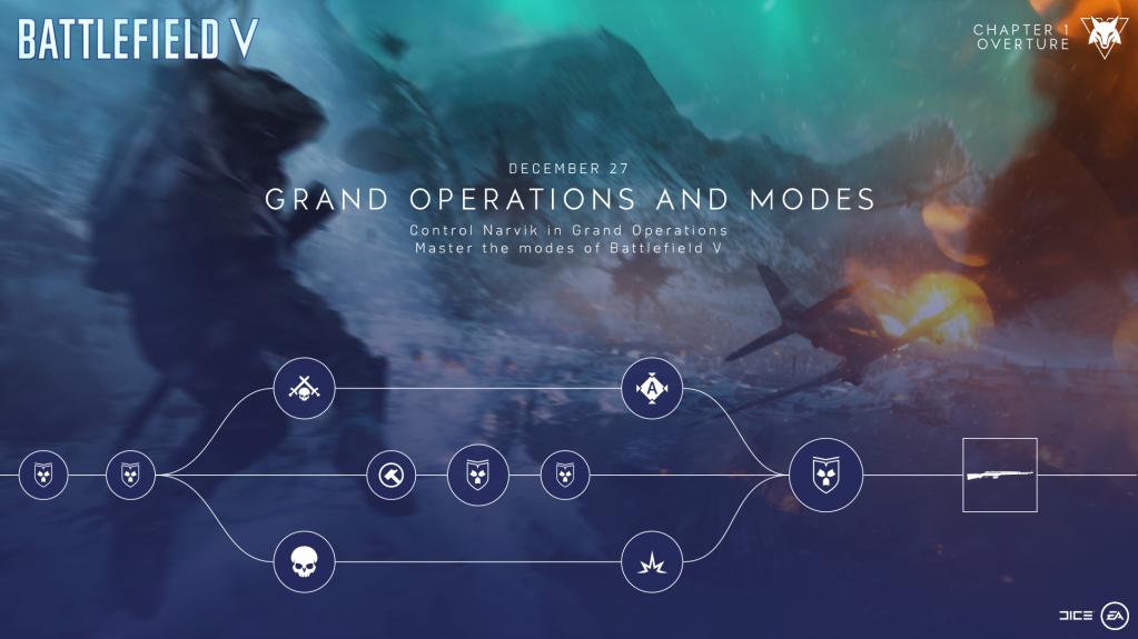 Como completar o evento do Battlefield V Operações Grandiosas e Modos