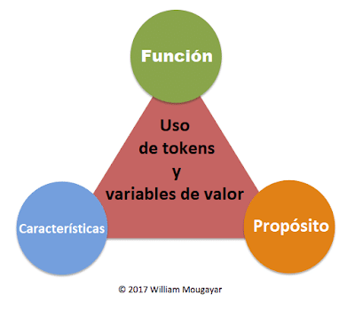 Uso de tokens y variables de valor.