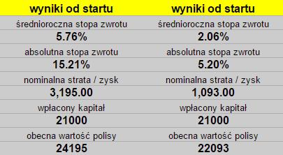 Opłaty i koszty ViennaLife inwestycja