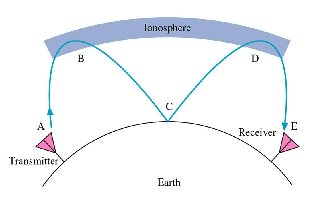 wave propagation Wave propagation part of the exploring the earth using seismology poster earthquakes are a constant reminder that we are living on the rigid crust of a cooling planet.
