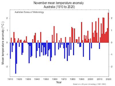 November mean temperature Australia