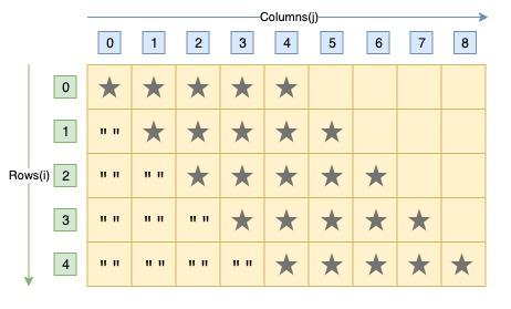 C program rhombus pattern