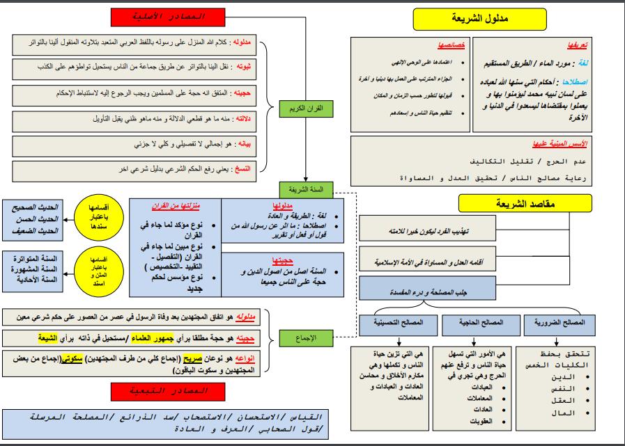 ملخص على شكل خطاطات للمدخل لدراسة الشريعة