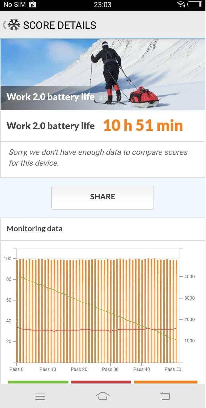 Vivo V7 Battery Score