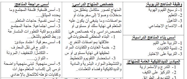 ملخص دروس مادة علوم التربية pdf