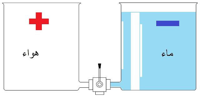 شرح درس شدة التيار الكهربائي , وحدة قياس شدة التيار الكهربائي فطحل , شدة التيار الكهربائي - ويكيبيديا