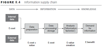 Information supply chain