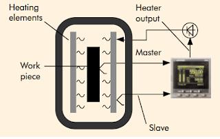 Vacuum heat treatment furnace